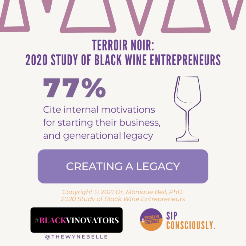 77% of Black wine entrepreneurs are motivated to start their business and create generational wealth.